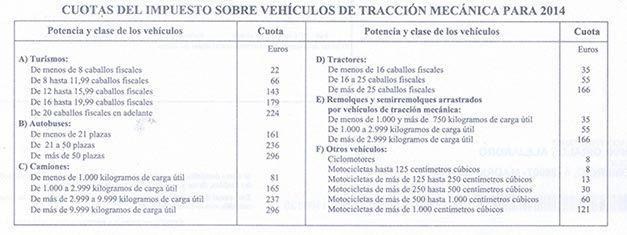 Impuesto de Circulación en Madrid