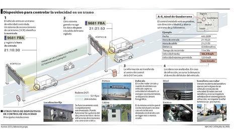 Esquema del funcionamiento de un radar de tramo (Fuente: El País)