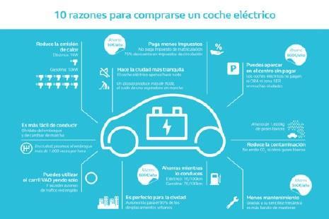 Razones coche eléctrico