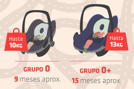 Infografía que explica cuando se utilizan las sillas de Grupo 0 y 0+