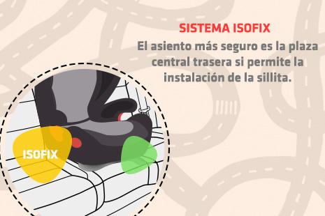 Infografía de los sistemas de retención infantil y la instalación del sistema iso