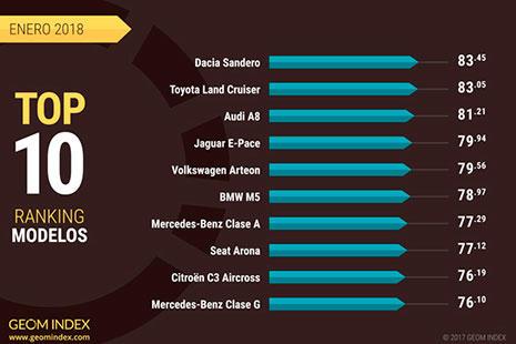 Top 10 de las mejores marcas elaborado por GEOM Index.