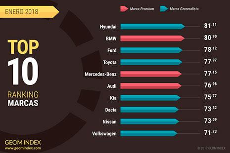 Top 10 de los mejores modelos de coche elaborado por GEOM Index.
