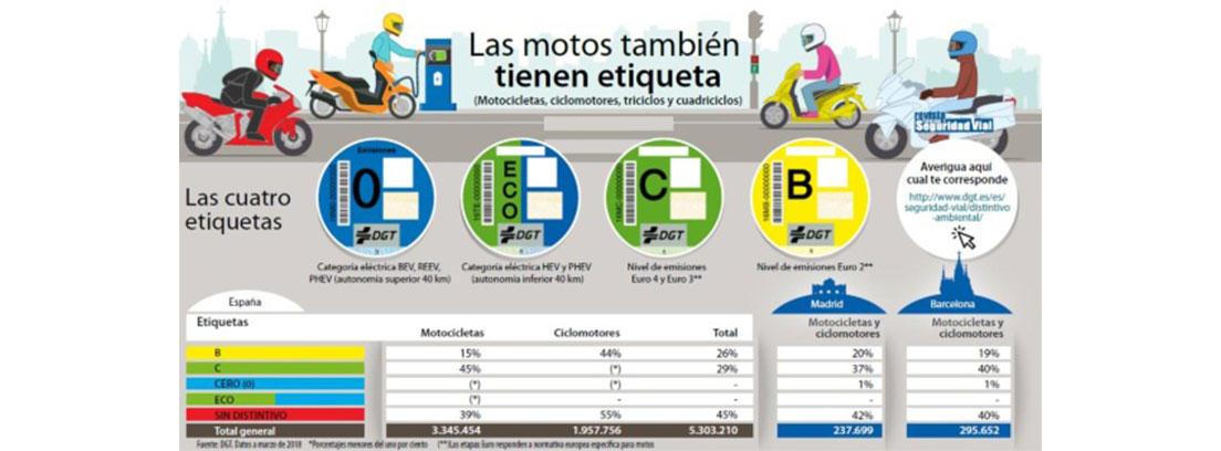 Dibujos de motos de diferentes colores y 4 círculos centrales con letras debido a la contaminación de Barcelona