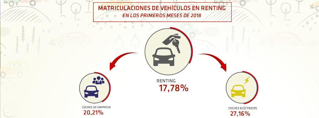 Matriculaciones de renting de coches