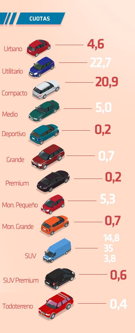 Ventas de turismos por tipo de vehículos
