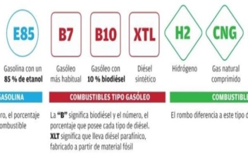 etiquetas combustible