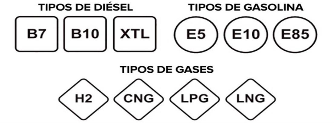 Las diferentes etiquetas de los combustibles