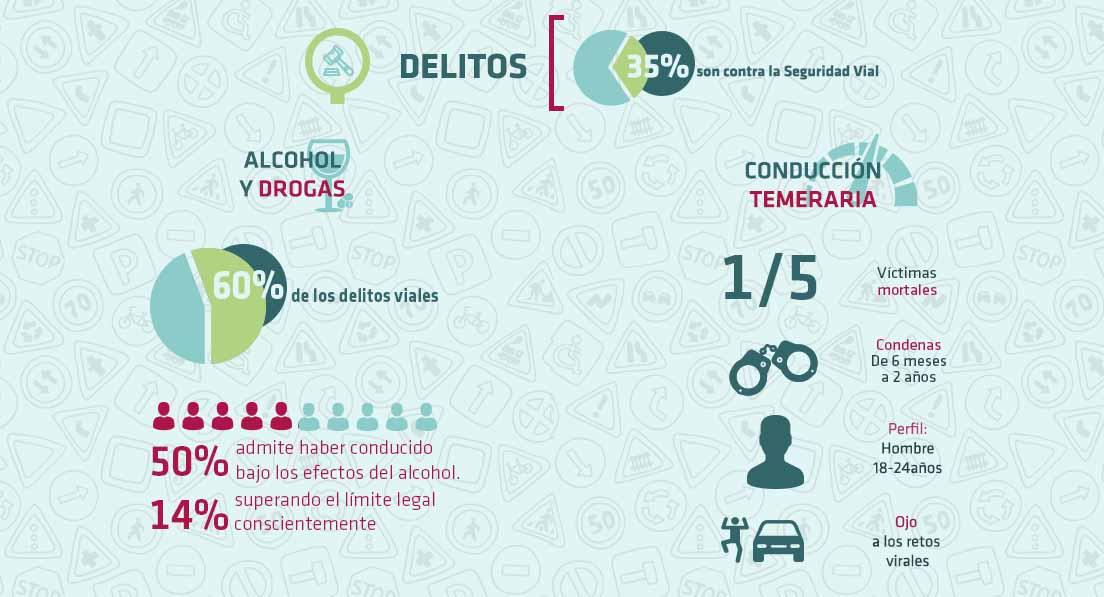Delitos e imprudencias contra la seguridad vial. Infografía