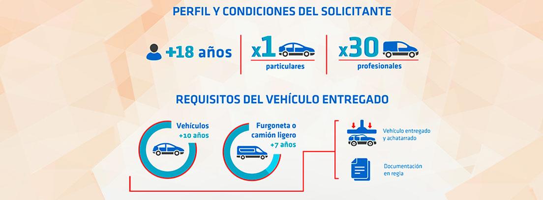Infografía con las condiciones para solicitar una ayuda del Plan Moves.