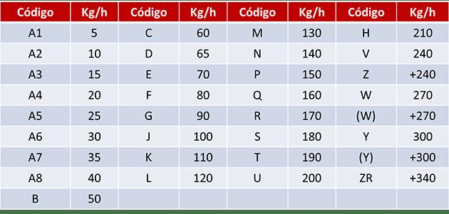 tabla equivalencias y velocidades neumaticos
