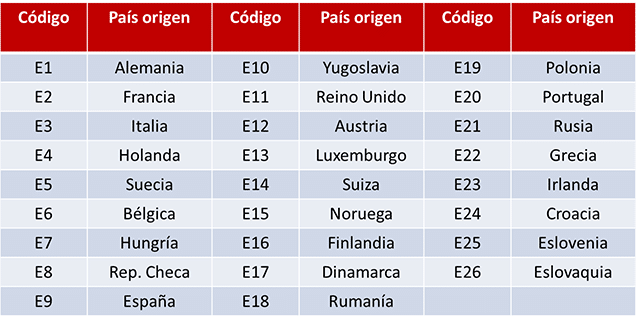 tabla codigo y pais europeo