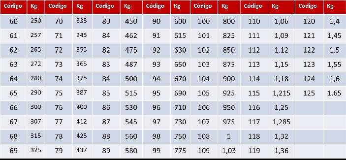 tabla indice carga y velocidad