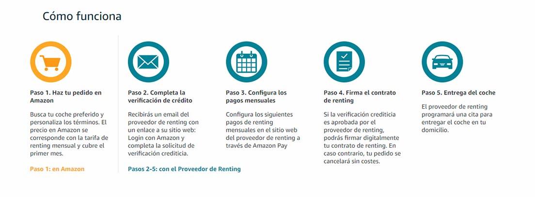 Pasos para acceder al renting de Amazon