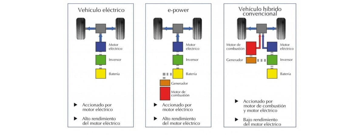 infografia diferencias coches electricos