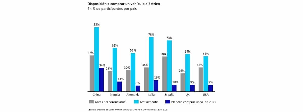 """Gráfico del estudio """"Oliver Wyman"""" sobre la disposición para comprar un vehículo eléctrico"""