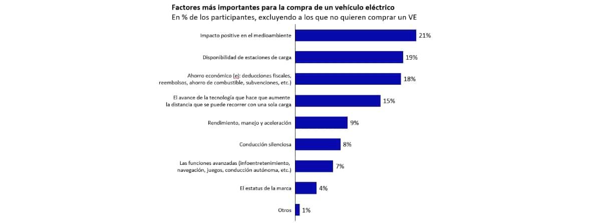 """Gráfico del estudio """"Oliver Wyman"""" sobre los factores más importantes para la comprar de un vehículo eléctrico"""