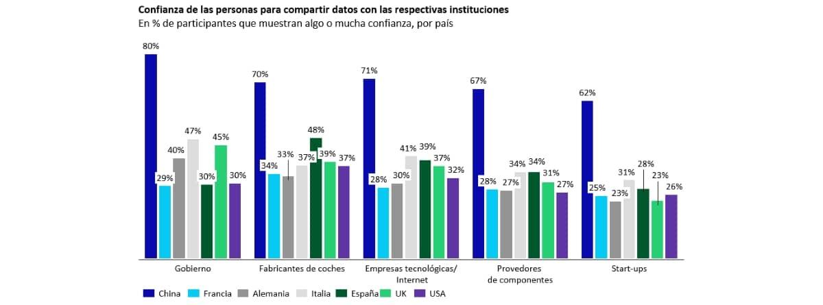 """Gráfico del estudio """"Oliver Wyman"""" sobre la confianza para compartir datos con las instituciones"""