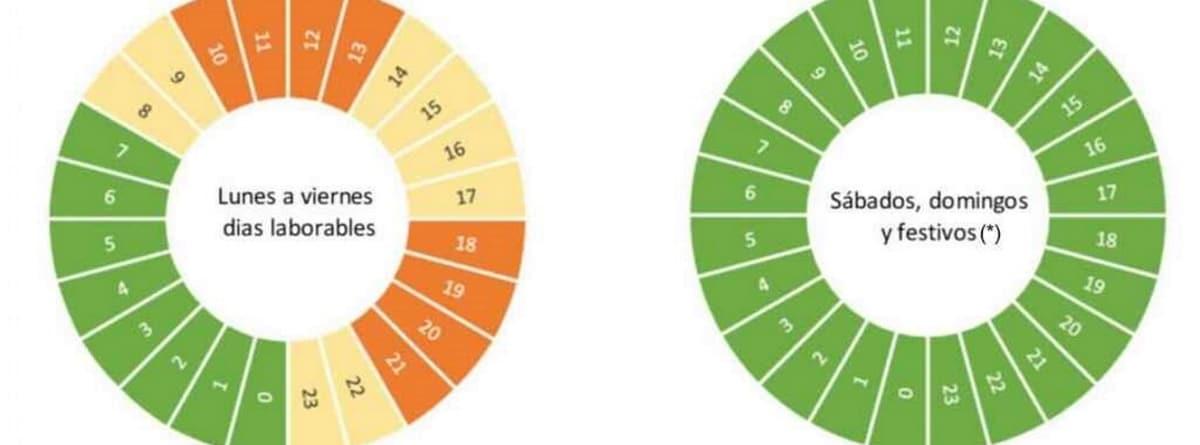 franjas de consumo eléctrico entre semana y fines de semana y festivos